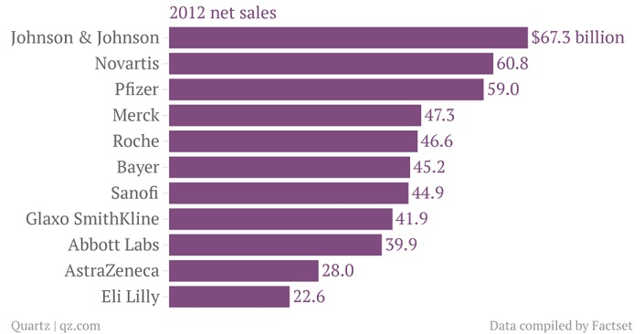 Big Pharma è composto dalle principali dieci case farmaceutiche del mondo. Il loro fatturato complessivo (nel 2012) è stato di 395 miliardi di euro.