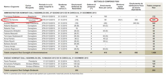 Compensi Iren 2013