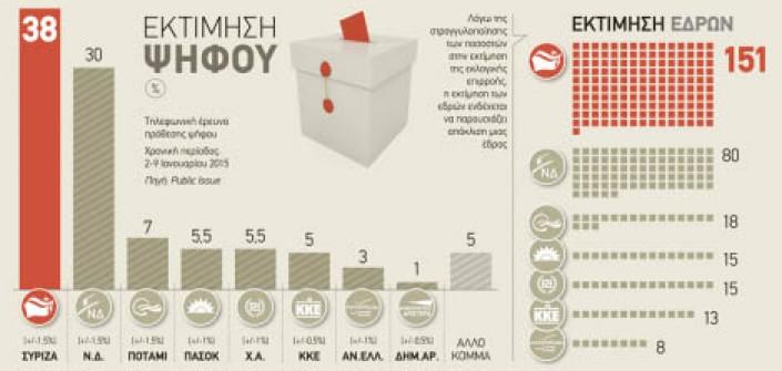 Sondaggi in Grecia, Syriza verso la maggioranza dei seggi