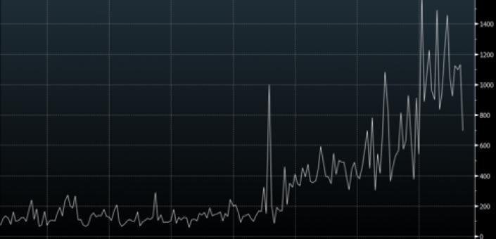 L'andamento del mercato mercato della cannabis dal 2000 ad oggi secondo Bloomberg terminal