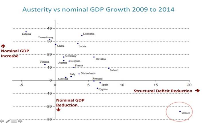 grafico grecia Varoufakis