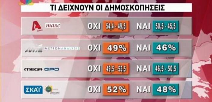 Opinion poll effettuati dai media greci confermano il vantaggio del no