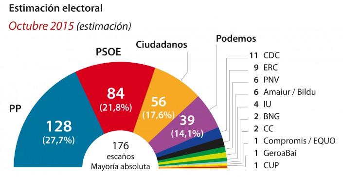 Politiche in Spagna, sfida a quattro nell'urna