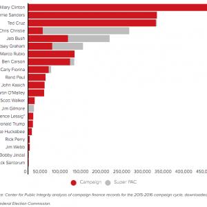 Fondi-industrie-difesa-ai-candidati