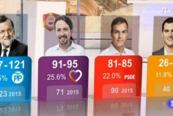 Unidos Podemos non sorpassa il Psoe