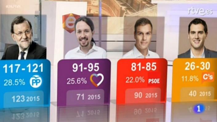 26h-exit-poll-sigma-dos