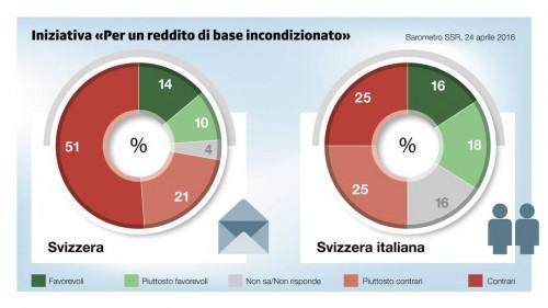 Reddito di base incondizionato- 24- favorevoli, 72- contrari