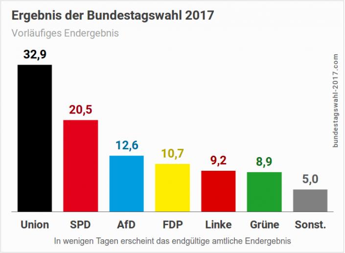 Ergebnis-der-Bundestagswahl-7