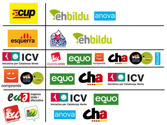 Catalogna, la mappa dei partiti